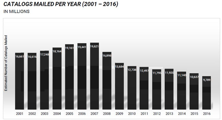 Catalogs mailed per year graph